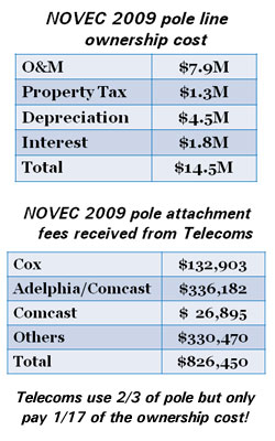 Novec Bill Pay >> Comcast/Cox Bill Proposes State Regulation of Pole Attachment Fees (HB1439)